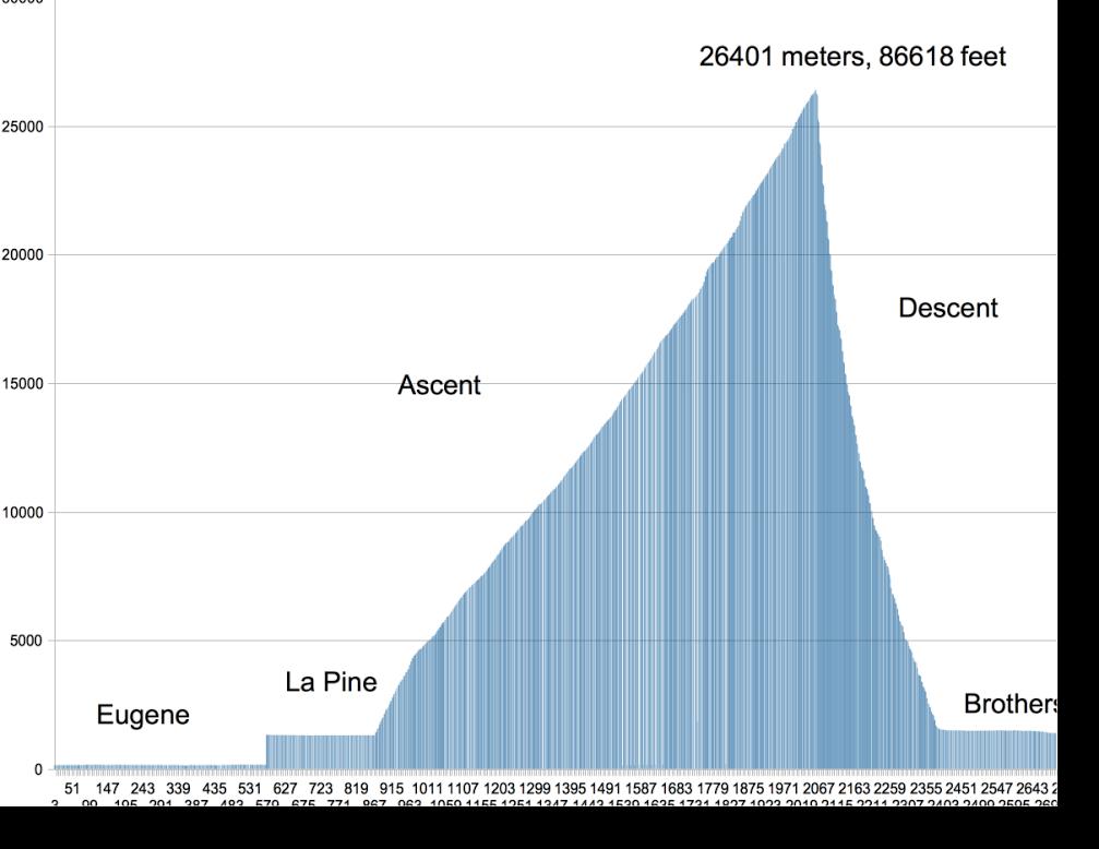 AltitudeGraph