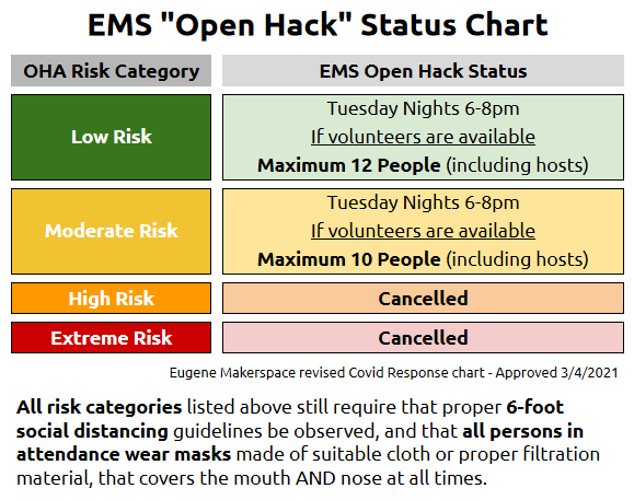 Low or Medium Risk: Open Hacks can proceed Tuesdays 6-8pm. High or Extreme Risk: Open Hacks cancelled